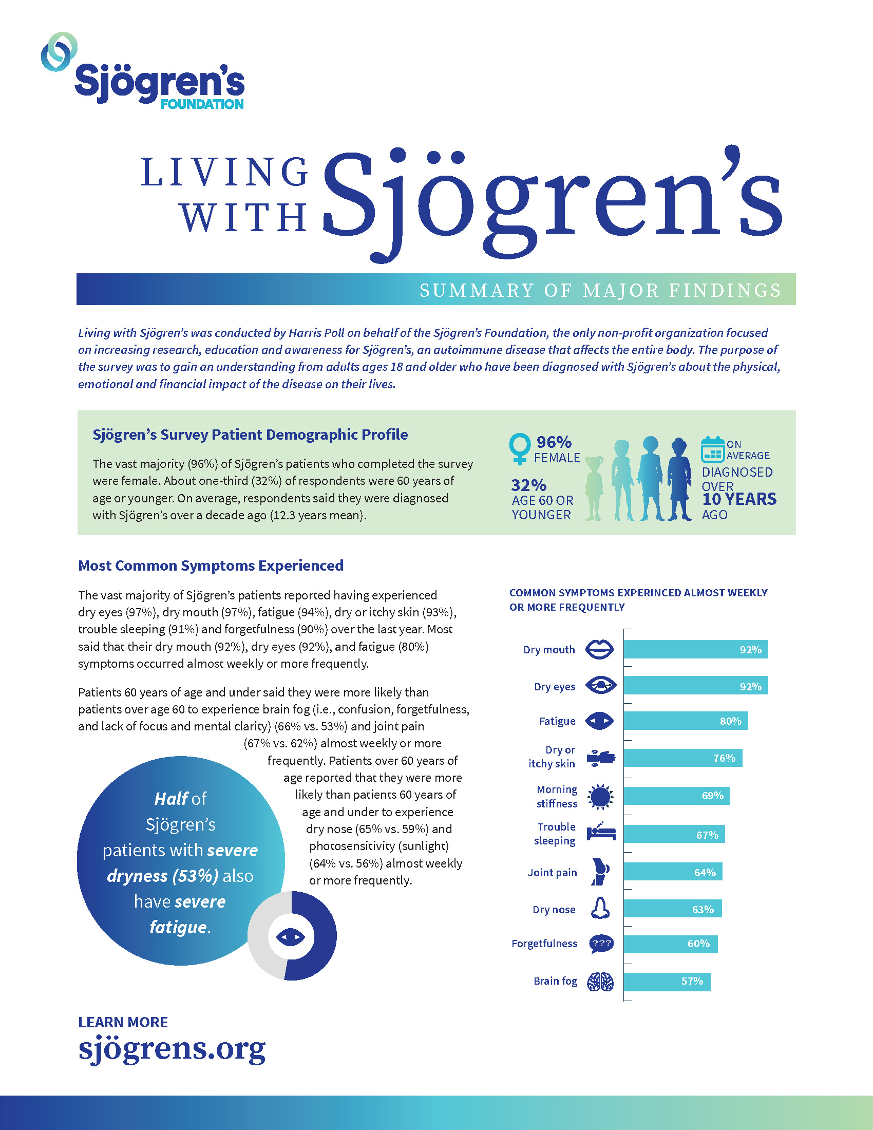 Living With Sjögren's Patient Survey Results Cover